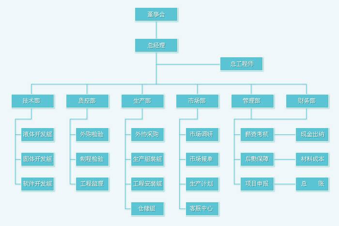 组织架构(1)